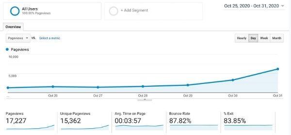 increase blog traffic google analytics