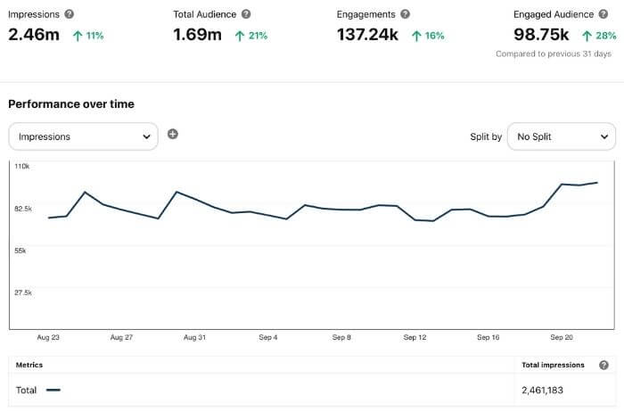 increase blog traffic with pinterest - example analytics