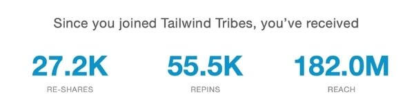 tailwind for pinterest blog traffic results