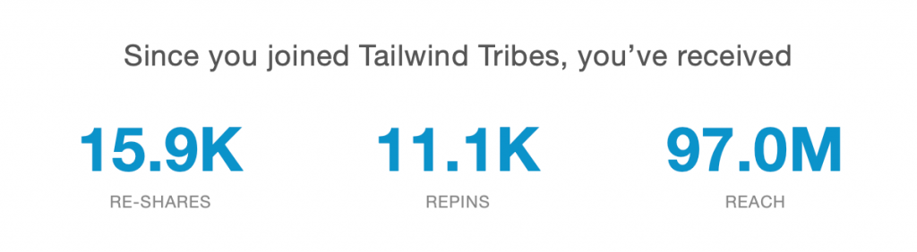 shows tailwind tribes statistics for nikkiblogs - 15.9k reshares, 11.1k repins, 97 million reach