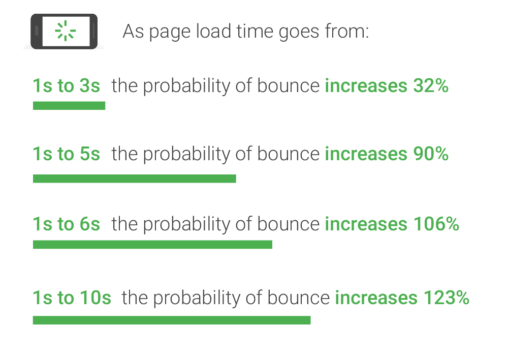 shows the probability of users leaving a site after certain increments of time