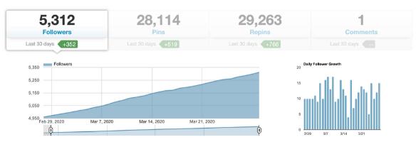 screenshot of tailwind profile performance insights menu