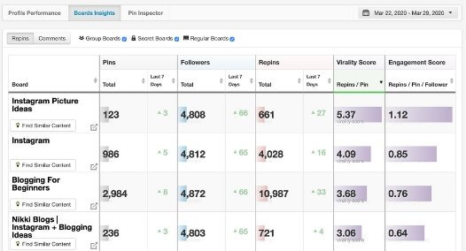 screenshot of tailwind pinterest analytics tool boards insights feature