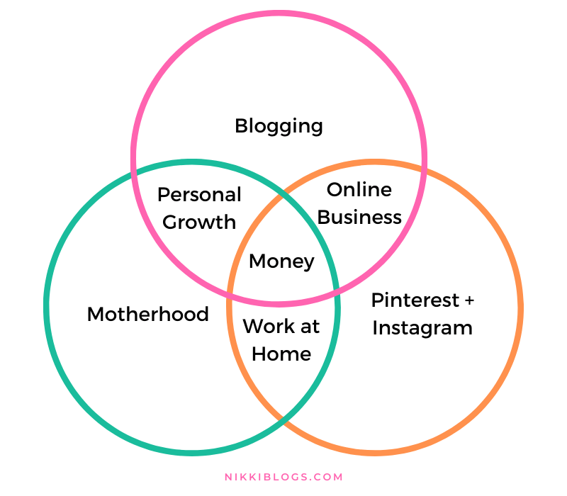 venn diagram for how to start a lifestyle blog with nikki blogs niches as an example