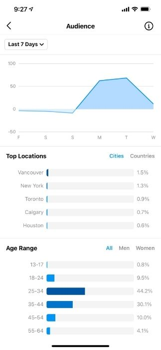 best time to post on instagram - cities