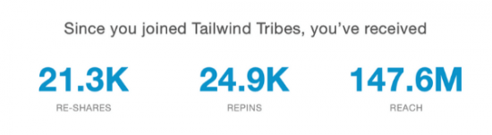 screenshot of nikki blogs tailwind for pinterest statistics - 21.3k re-shares, 24.9k repins, 147.6 million reach